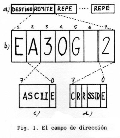 Fig. 1 AX.25 2ª parte
