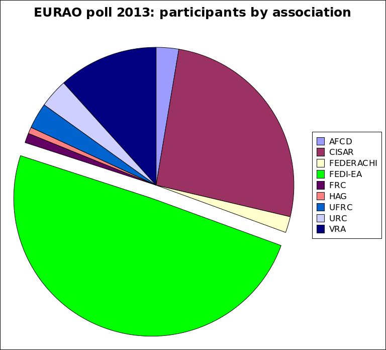 EURAO poll by association